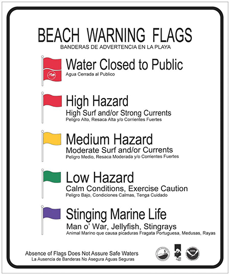 Beach Warning Flags Signage